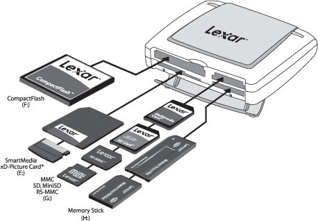 multi-media fans a Lexar Multi-Card Reader offers the most versatility.