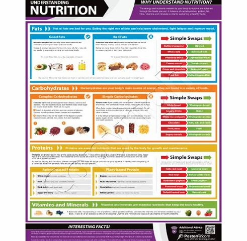 PosterFit Understanding Nutrition Wall Chart - A1 Gloss Paper with on-line video training support (smart phone only)